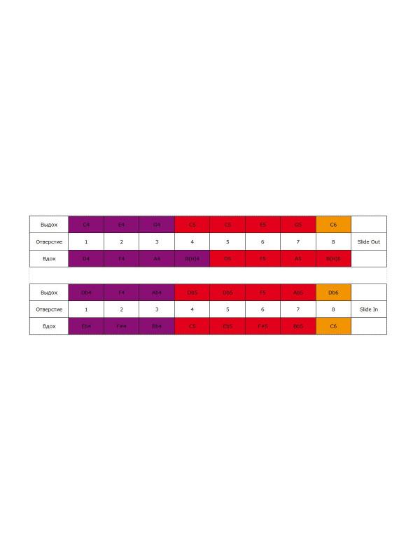 HOHNER Chrometta / 8 Губная гармоника хроматическая Хонер